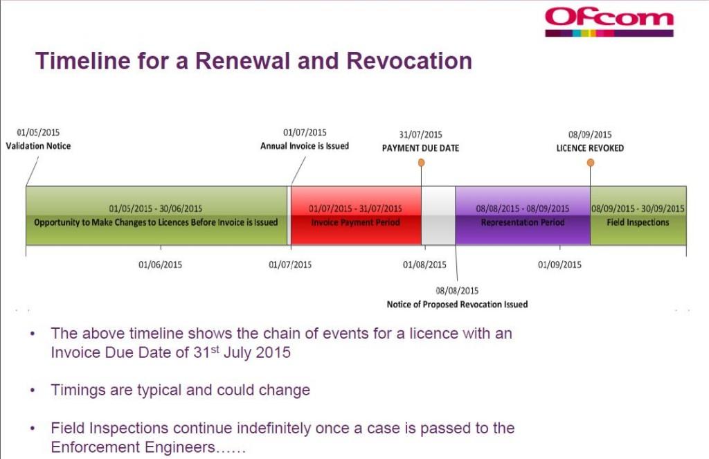 OFCOM Licence Revocation