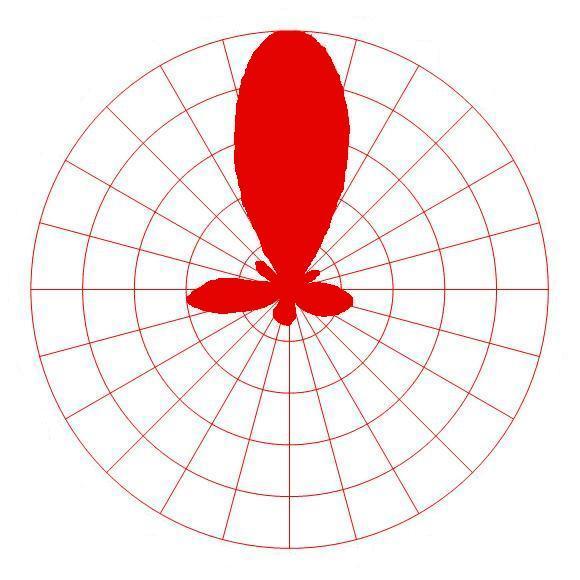 antenna radiation polar diagram